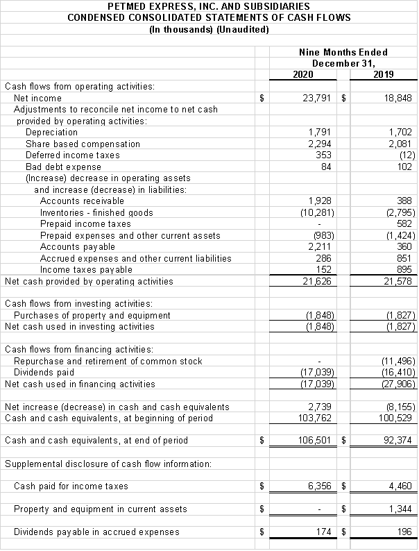 Financial Numbers Chart 3