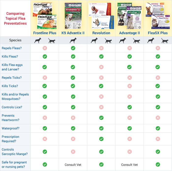 Compare combination heartworm and flea prevention medications