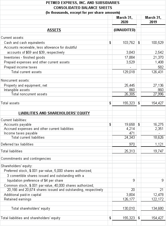Financial Numbers Chart 1