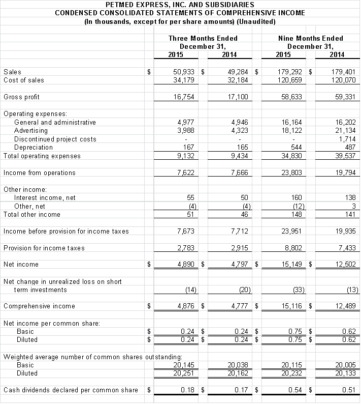 Financial Numbers Chart 2